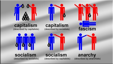 Socialism, Capitalism, Communism, Anarchy